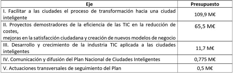 Tabla I. Plan Nacional - Ejes y Presupuesto