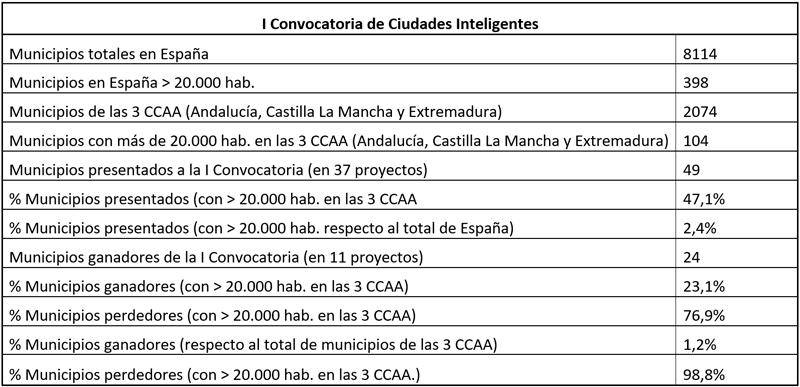 Tabla II. Primera convocatoria de Ciudades Inteligentes. Estadísticas - Fuente: Elaboración propia.