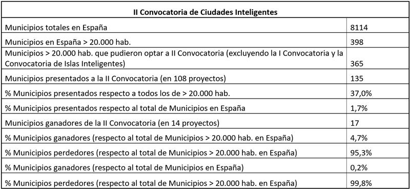 Tabla III. Segunda convocatoria de Ciudades Inteligentes. Estadísticas - Fuente: Elaboración propia.