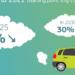 Los coches y furgonetas deberán emitir en 2030 un 30% menos de CO2 con respecto a 2021 en la Unión Europea