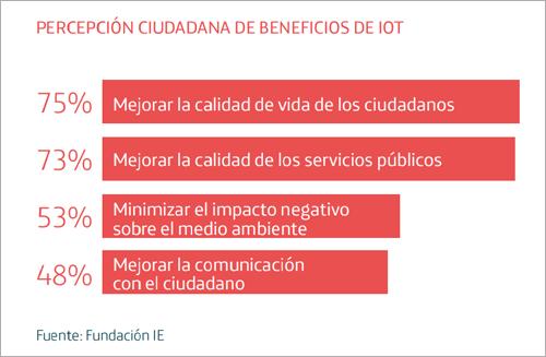 Tres de cada cuatro encuestados cree que la aplicación de Internet de las Cosas a las ciudades inteligentes es positiva.