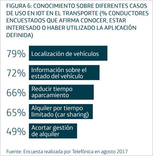 Un alto porcentajes de entrevistados conoce o ha usado alguna aplicación de Internet de las Cosas al vehículo conectado.