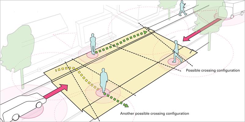 A partir de un proceso de aprendizaje profundo se adapta a los caminos más utilizados por los viandantes para cruzar la calzada y se configura en función de ellos.