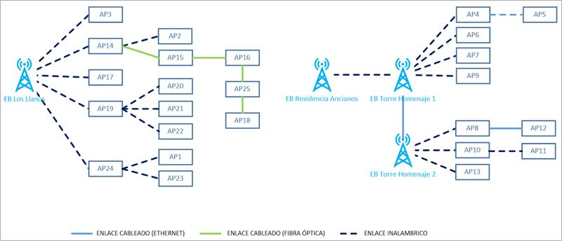 Figura 1. Esquema de conectividad de la red desplegada.