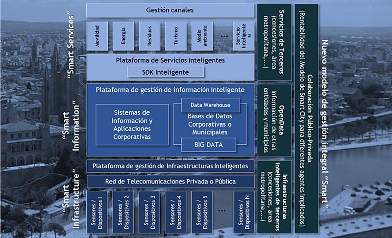 Figura 1. Esquema ilustrativo plataforma Smart Island Mallorca.