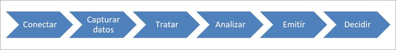 Figura 2. Acciones habilitadas por las herramientas TIC.