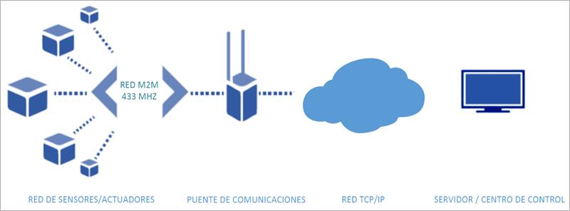 Figura 2. Esquema de sistema de telegestión.