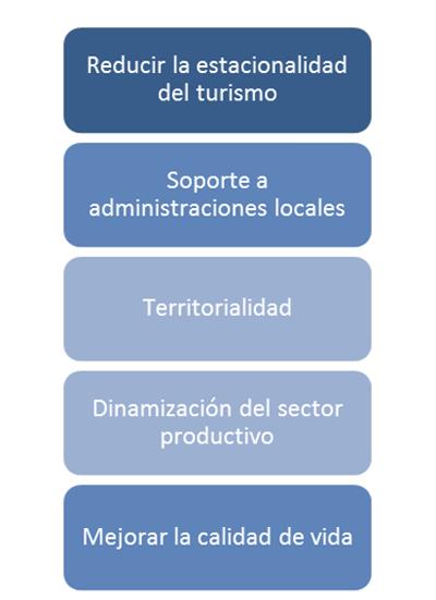 Figura 2. Objetivos estratégicos Smart Island Mallorca.