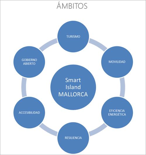 Figura 3. Ámbitos temáticos iniciativa Smart Island Mallorca.