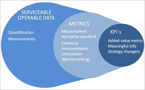 Figura 3. Metamodelo del procedimiento para identificar la métrica que importa en las ciudades.