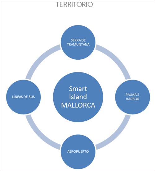 Figura 5. Alcance territorial iniciativa Smart Island Mallorca.