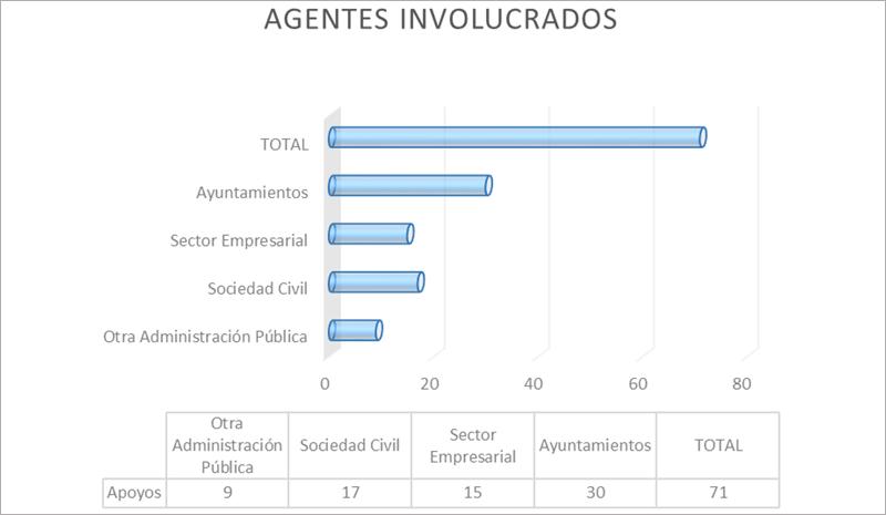 Figura 6. Agentes involucrados Smart Island Mallorca.