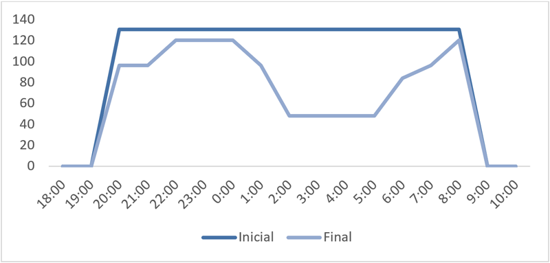 Gráfica 1. Estimación de consumo inicial y final (en KWh).