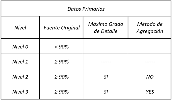 Tabla I. Ejemplo de cuadro de valoración de calidad de datos de la ciudad.