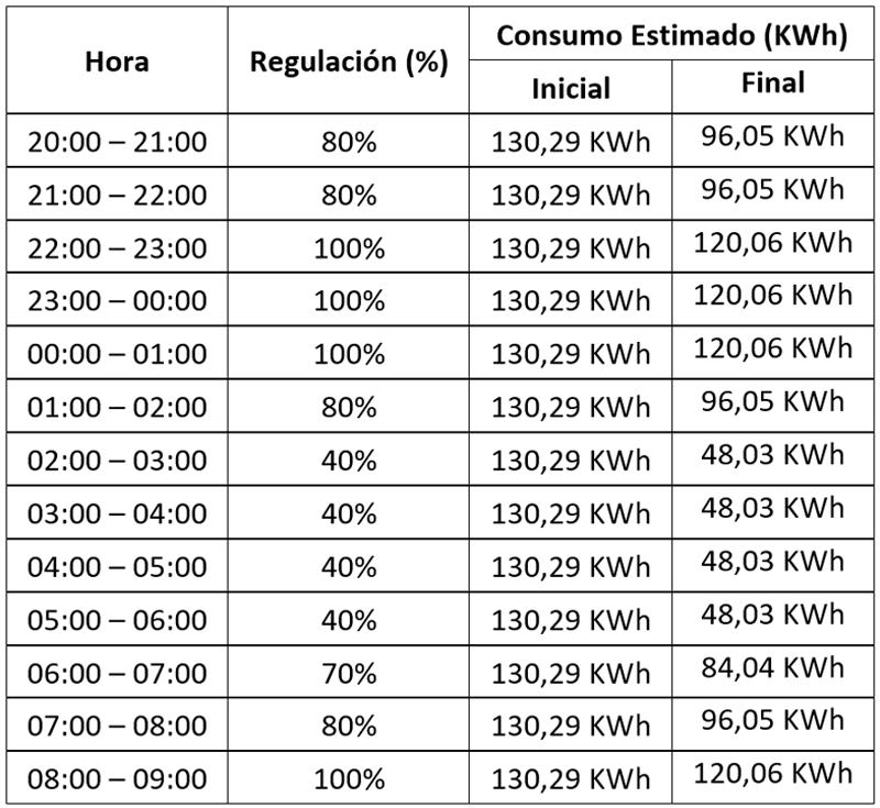 Tabla I. Regulación aplicada y consumos estimados.