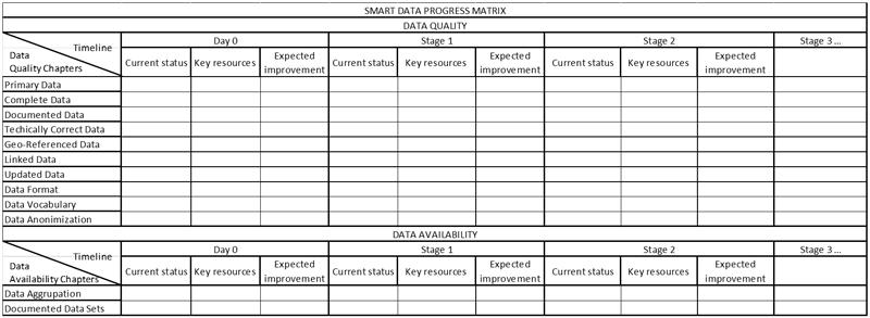 Tabla II. Ejemplo de cuadro de evolución de calidad de datos de la ciudad según recursos dedicados.