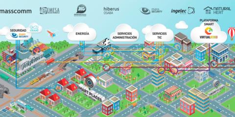 Caso de éxito clúster Smart Places: hacia el municipio del futuro