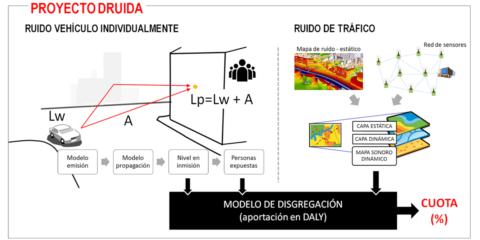Disgregación del ruido producido por vehículos individuales para mitigar la contaminación acústica mediante gestión participativa del tráfico urbano