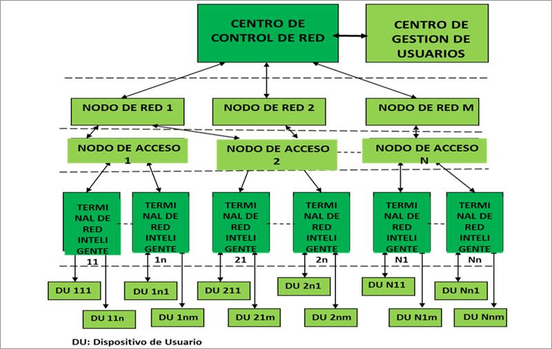 Figura 1. Arquitectura de Red con 5 Niveles.