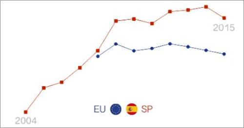 Figura 1. Comparación evolutiva precio electricidad España y Europa.