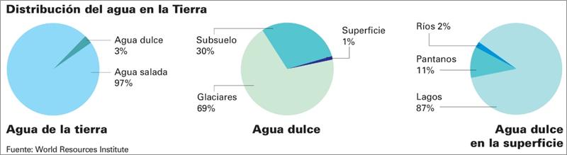Figura 1. Distribución del agua en el planeta.