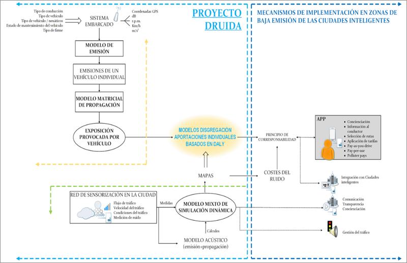 Figura 1. Hoja de ruta propuesta.
