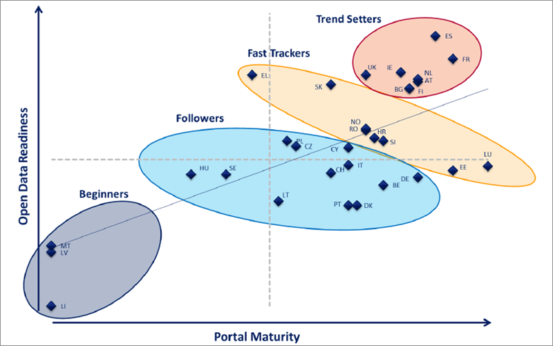 Figura 1. Portal Maturity (European Data Portal 2016).