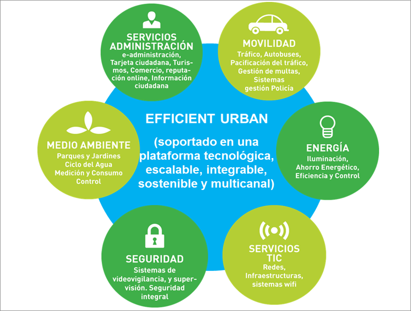 Figura 1. Sectores Smart Places.