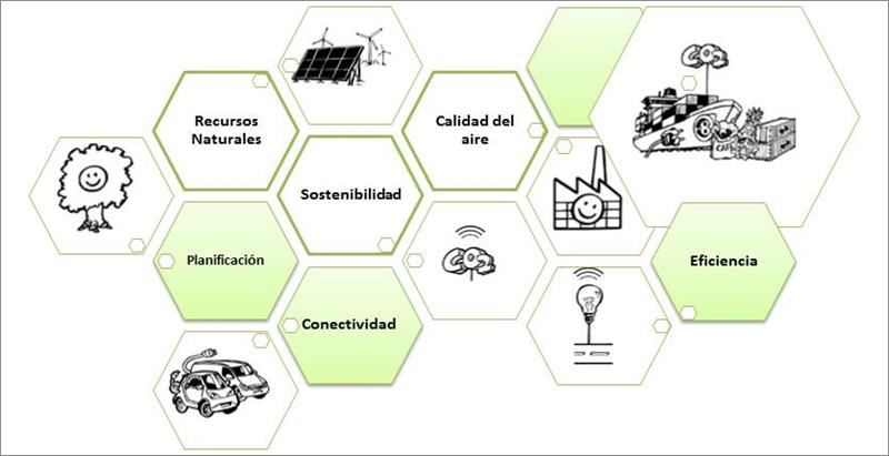 Figura 1. Soluciones para alcanzar la sostenibilidad.