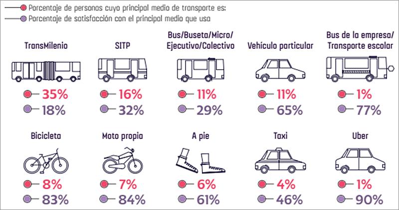 Figura 1. Utilización y nivel de satisfacción de modos de transporte en Bogotá. fuente: Bogotá como vamos- encuesta de percepción ciudadana 2016.