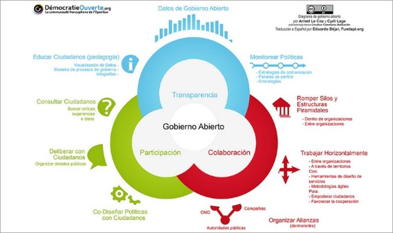 Figura 2. Componentes de un gobierno abierto.
