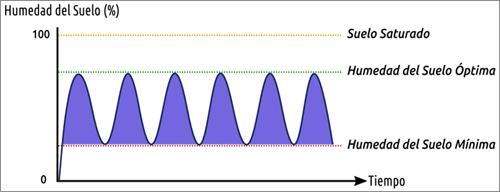 Figura 2. Grado de Humedad del suelo.