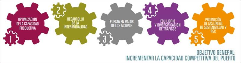 Figura 2. Objetivos estratégicos Puerto de Castellón.