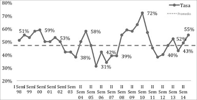 Figura 2. Percepción del crecimiento de inseguridad en Bogotá 2015. Fuente: Encuesta de percepción de la Cámara de Comercio.