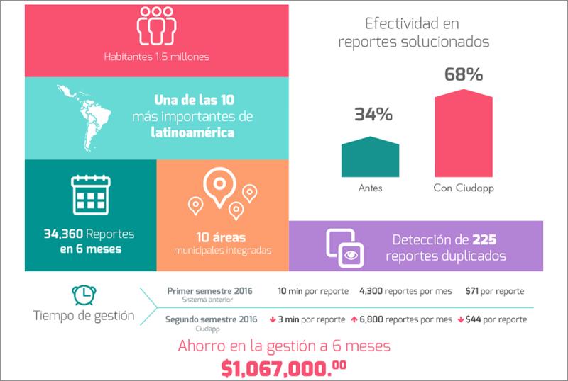 Figura 2. Primeros seis meses de uso de 'Mejora Tu Ciudad' en Guadalajara, México.