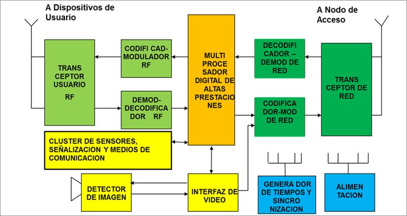 Figura 2. Terminal de Red Inteligente.