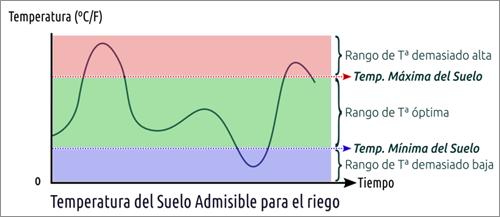 Figura 3. Rango de Temperatura del suelo.