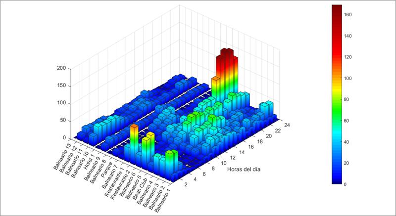 Figura 4. Distribución de las puntas de concentración a lo largo del día.