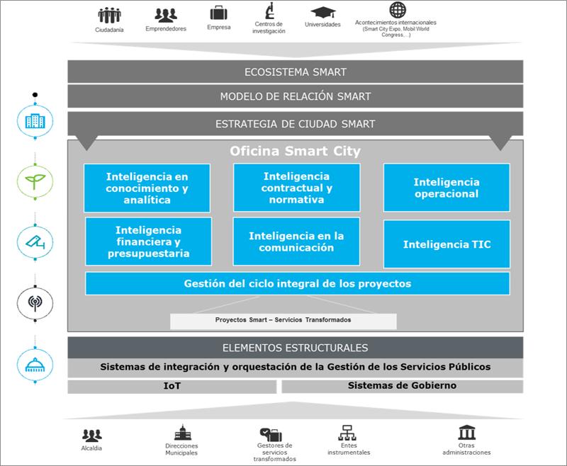 Figura 4. Modelo Conceptual para la Gobernanza del despliegue de la estrategia y proyectos Smart.