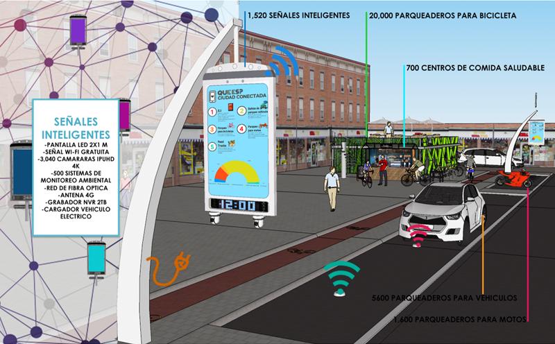 Figura 4. Sistema de Ciudad Conectada y sus componentes. Fuente: propia.