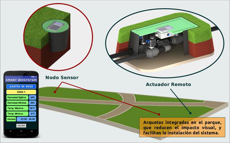 Figura 5. Instalación de Nodos Sensores y Actuador Remoto.