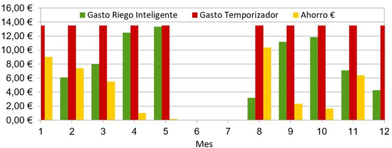 Figura 8. Comparativa del gasto en agua, al usar un sistema de riego inteligente, frente al uso de temporizadores de riego. Ejemplo práctico de dos parcelas de cultivo de tomates, en un huerto urbano.