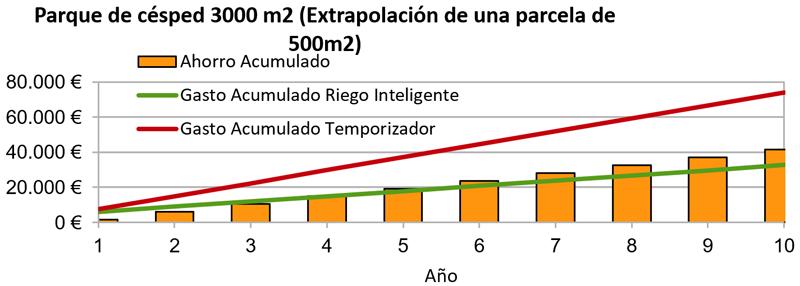 Figura 9. Comparativa del gasto en agua, al usar un sistema de riego inteligente, frente al uso de temporizadores de riego. Ejemplo práctico de un parque con césped.