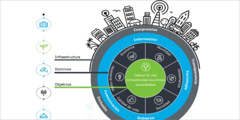 Smart Cities: No sólo la suma de las partes. La importancia de preparar a la organización para el despliegue de la estrategia y proyectos Smart