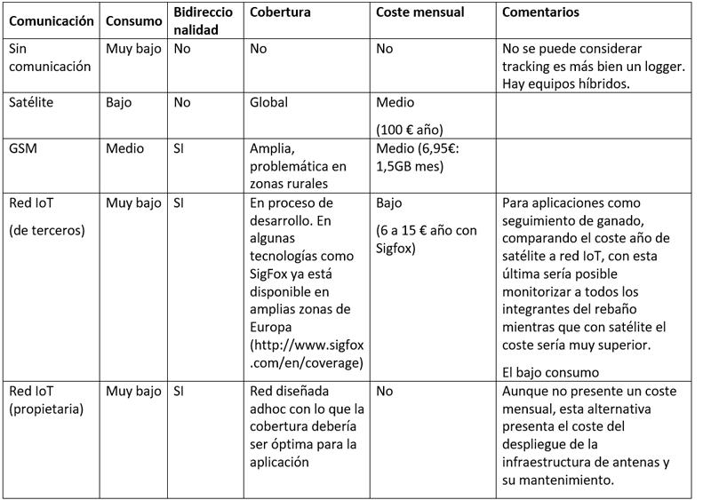 Tabla I. Análisis de alternativas tecnológicas de base para las comunicaciones.