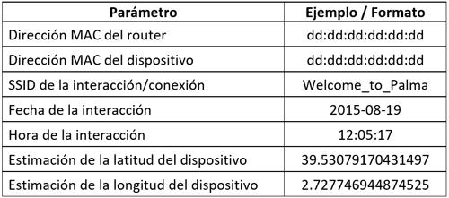 Tabla I. Detalle de los datos considerados en este trabajo.