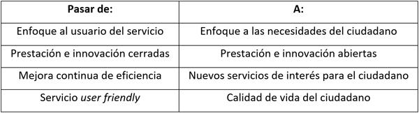 Tabla I. Evolución requerida actualmente a los operadores de servicios urbanos.