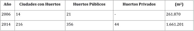 """Tabla II. Ciudades con huertos urbanos. Fuente: Gregorio Ballesteros: Iniciativas de Agricultura Urbana y Periurbana Ecológica en España. II Congreso Estatal de Agricultura Urbana y Periurbana """"Huertos Urbanos, autoconsumo y participación social"""". Utrera (Sevilla)."""