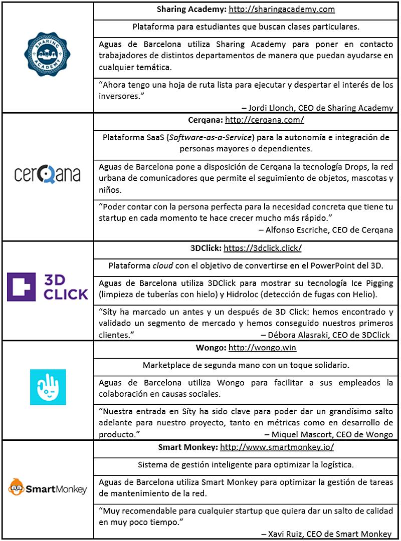 Tabla II. Start-ups incubadas: descripción, piloto en Aguas de Barcelona y testimonio de los emprendedores tras su paso por Síty.