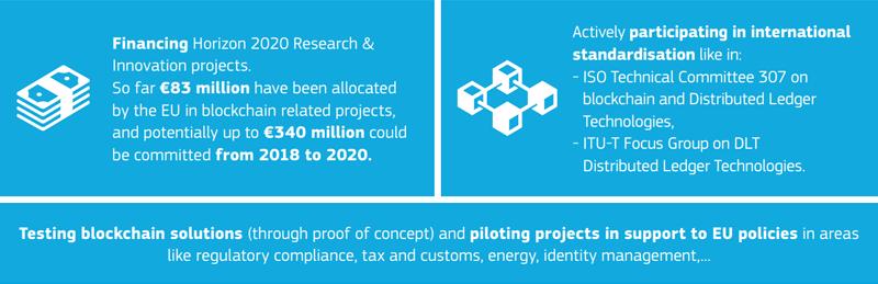 La Comisión Europea financia desde 2013 programas de investigación sobre cadena de bloques y tiene previsto invertir en torno a 340 millones de euros en los próximos dos años.